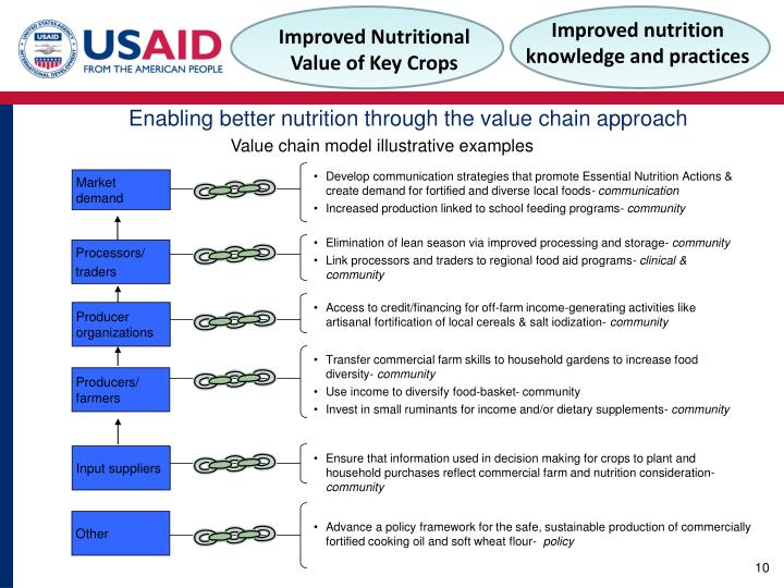 improving nutrition through food fortification article analysis A recent article in global food security reviews evidence from the harvestplus program on how biofortification has helped improve nutrition worldwide between 2003 and 2016 harvestplus leads a global interdisciplinary alliance of research institutions and implementing agencies in the biofortification effort.
