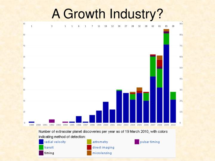 A Growth Industry?