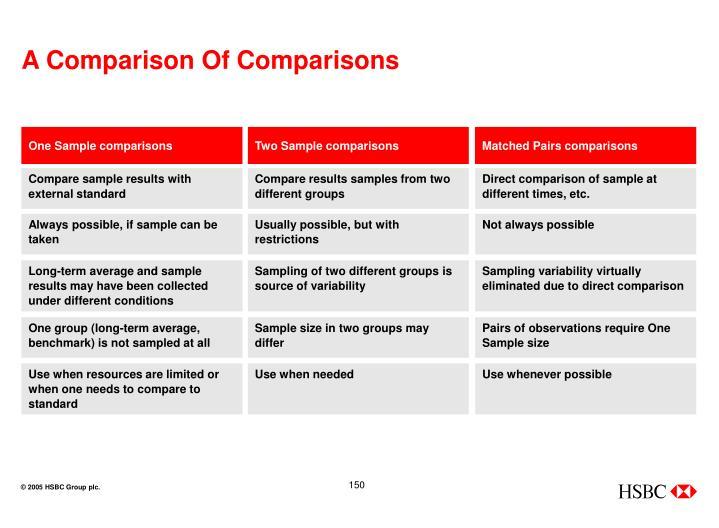 A Comparison Of Comparisons