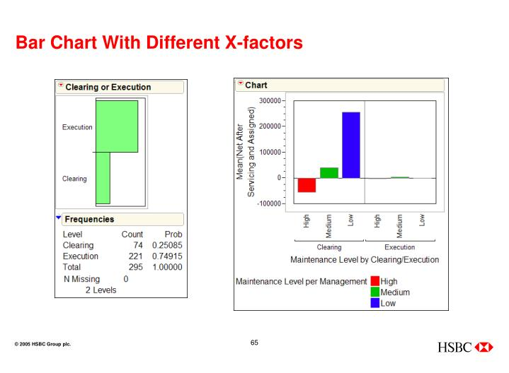 Bar Chart With Different X-factors