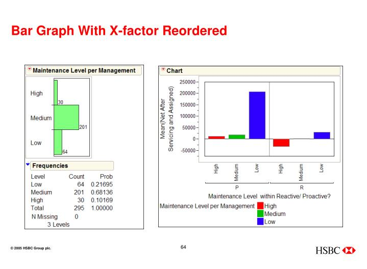 Bar Graph With X-factor Reordered