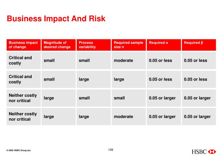 Business Impact And Risk