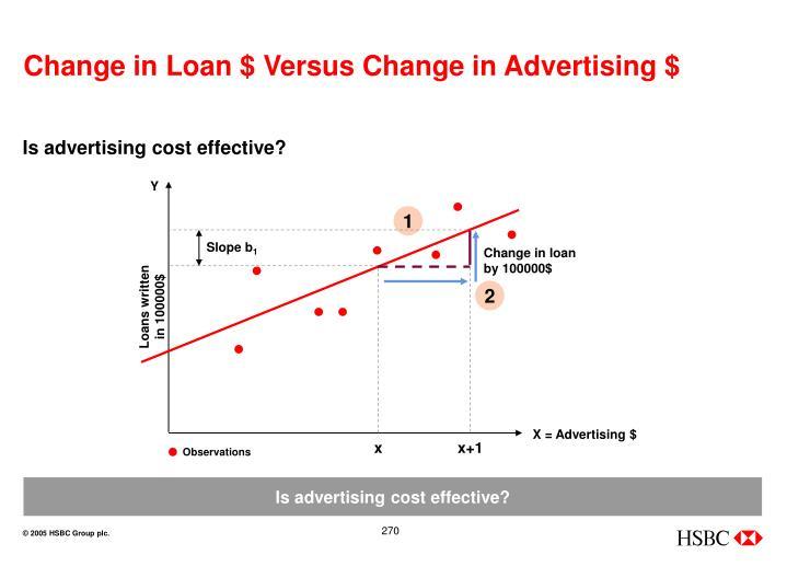 Change in Loan $ Versus Change in Advertising $