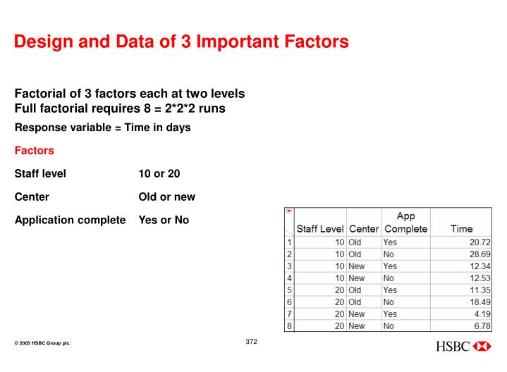 Design and Data of 3 Important Factors