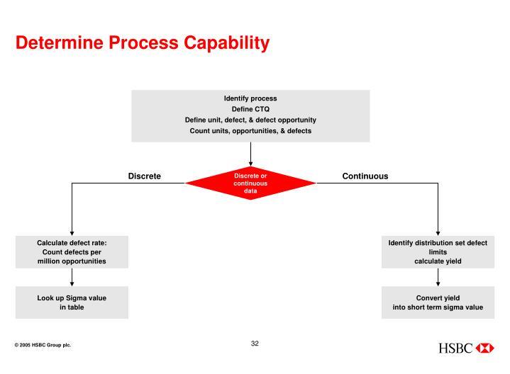Determine Process Capability