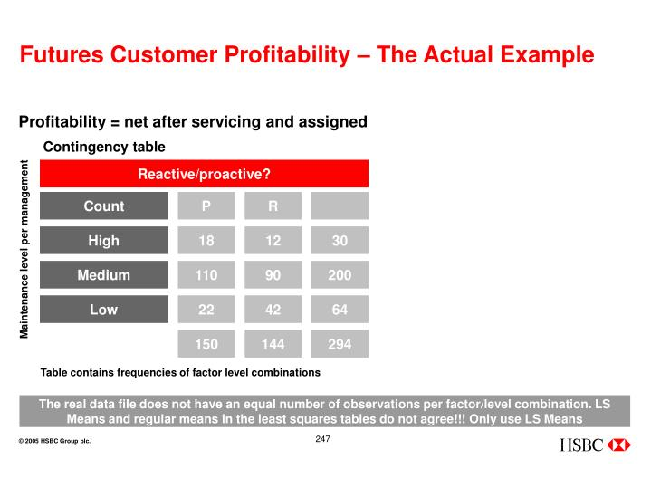 Futures Customer Profitability – The Actual Example