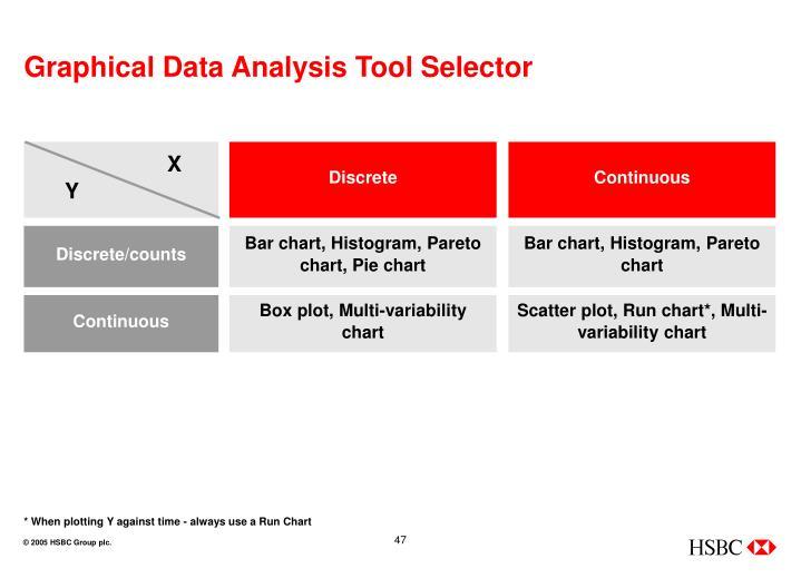 Graphical Data Analysis Tool Selector
