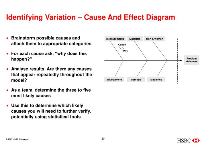 Identifying Variation – Cause And Effect Diagram