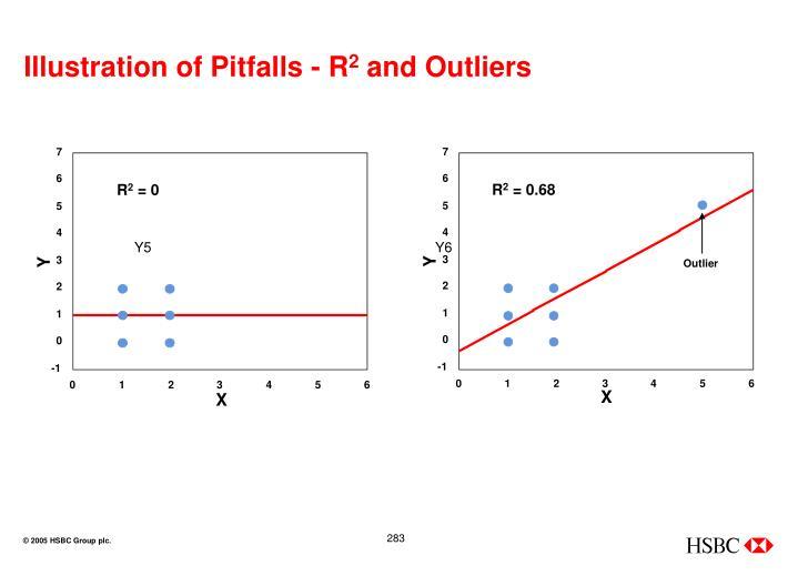 Illustration of Pitfalls - R