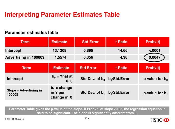 Interpreting Parameter Estimates Table
