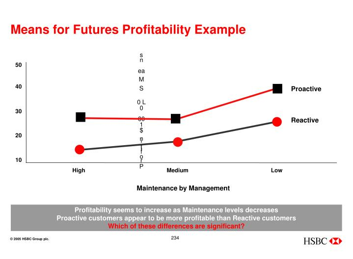 Means for Futures Profitability Example