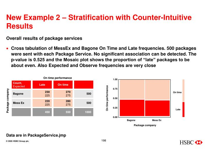 New Example 2 – Stratification with Counter-Intuitive Results