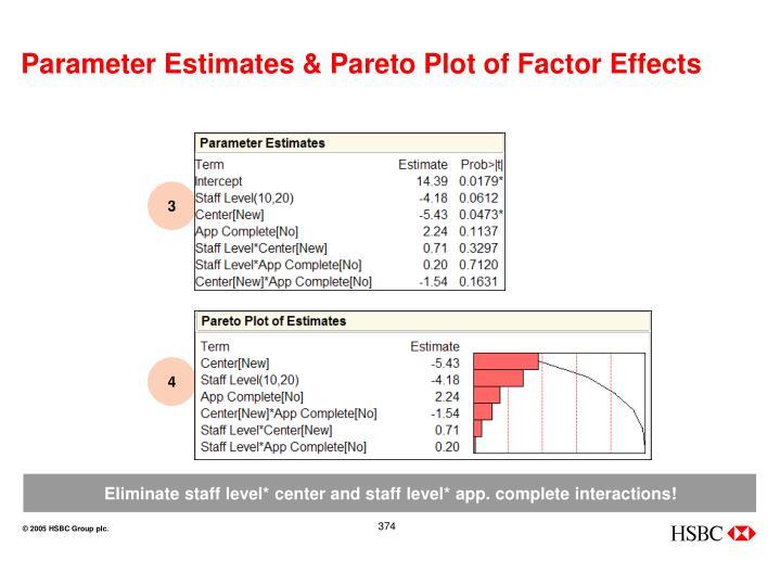 Parameter Estimates & Pareto Plot of Factor Effects