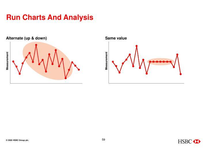 Run Charts And Analysis