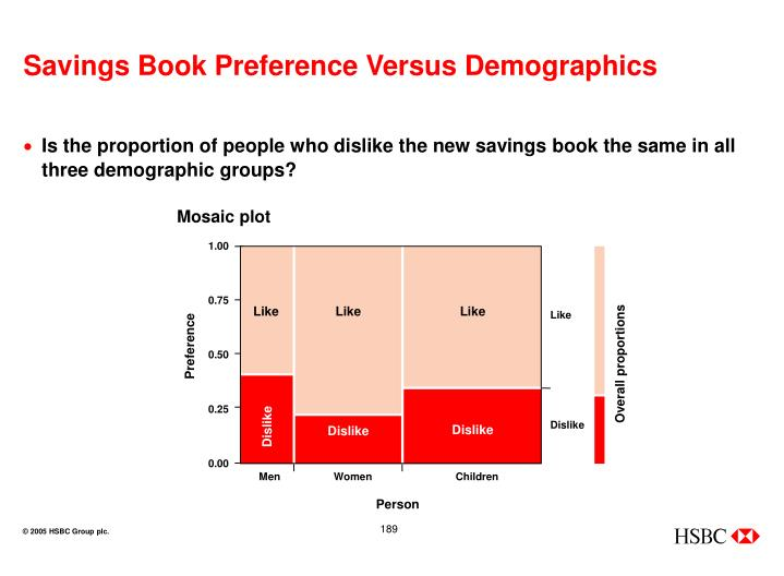 Savings Book Preference Versus Demographics