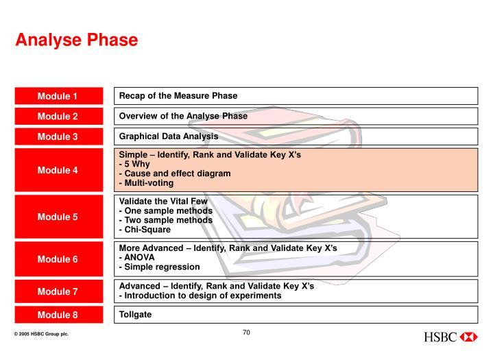 Analyse Phase