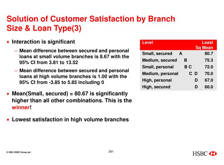 Solution of Customer Satisfaction by Branch Size & Loan Type(3)