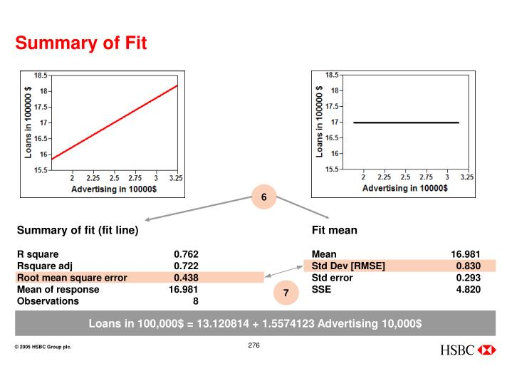 Summary of Fit