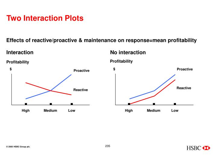 Two Interaction Plots