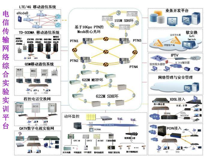 电信传输网络综合实验实训平台