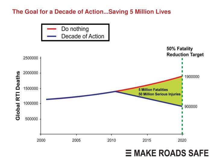 The Goal for a Decade of Action...Saving 5 Million Lives