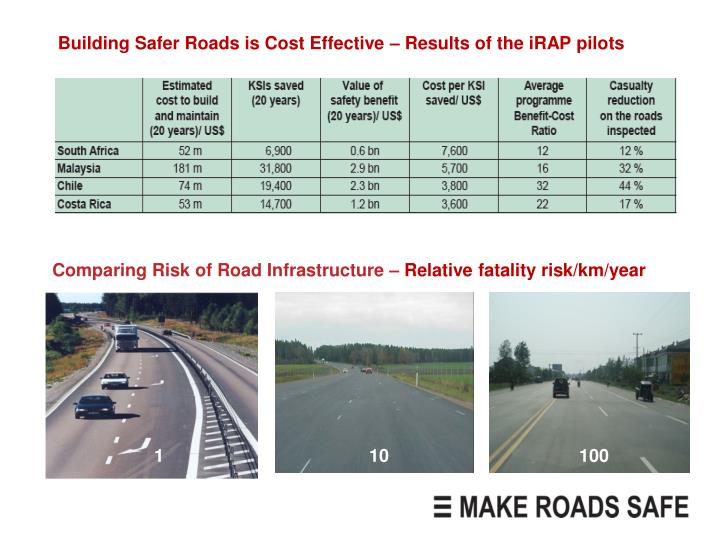 Building Safer Roads is Cost Effective – Results of the iRAP pilots