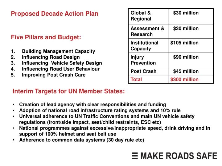 Proposed Decade Action Plan
