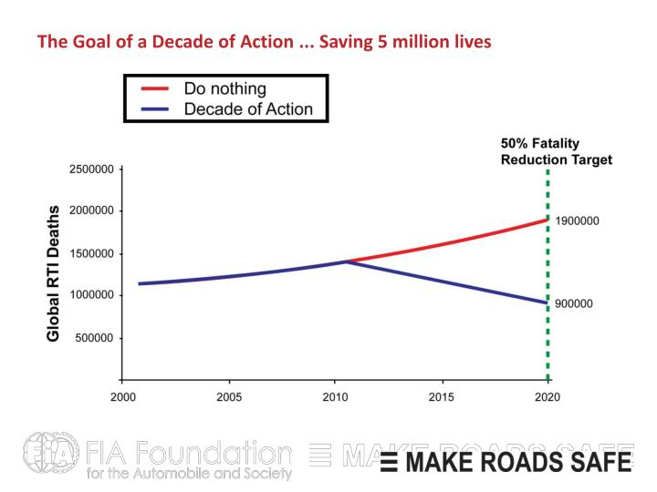 The Goal of a Decade of Action ... Saving 5 million lives