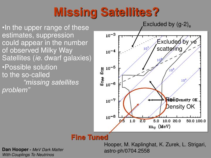 Missing Satellites?