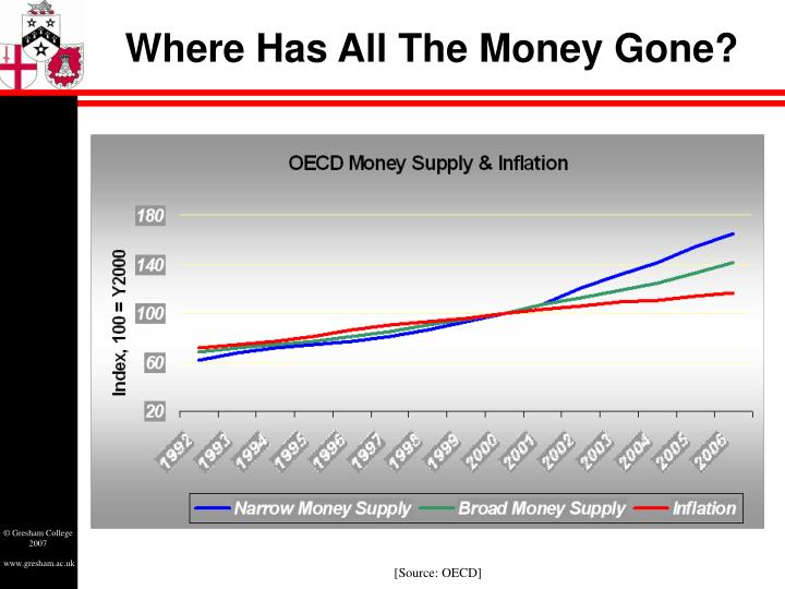 Where Has All The Money Gone?