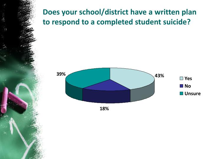 Does your school/district have a written plan to respond to a completed student suicide?