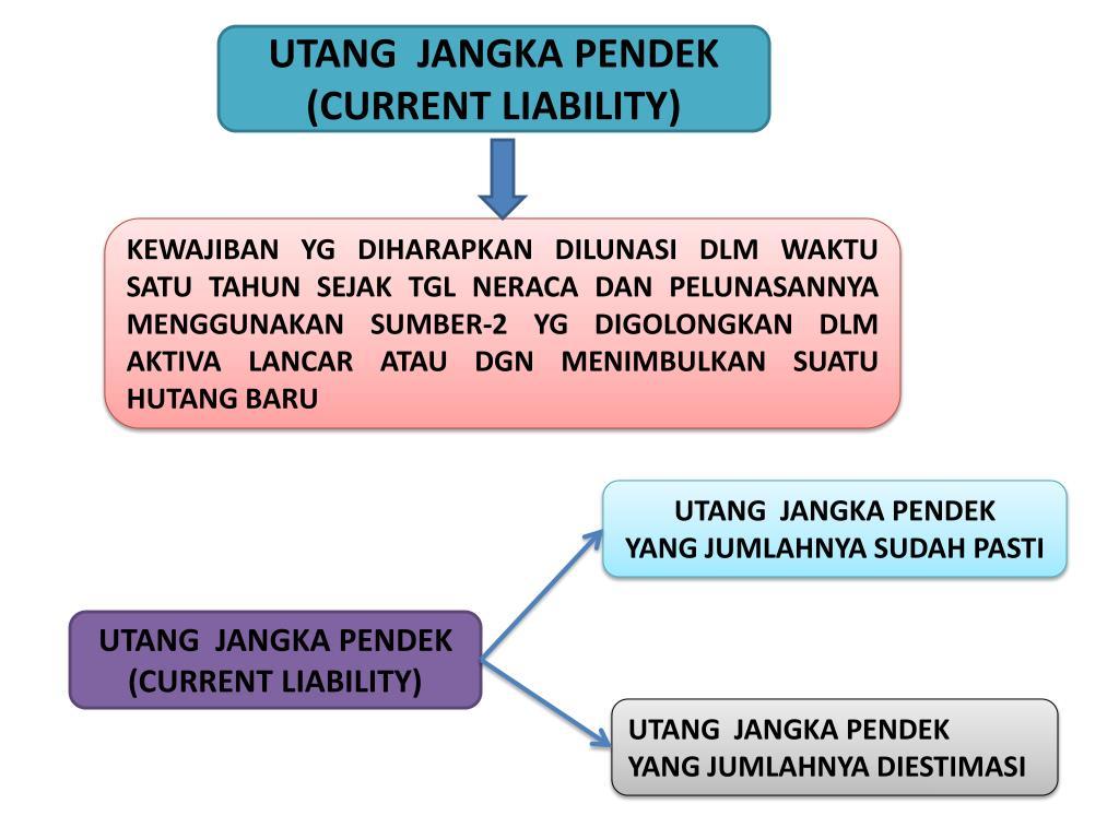 Ppt Utang Jangka Pendek Current Liability Powerpoint
