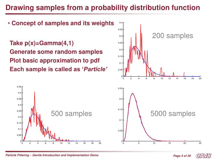 Drawing samples from a probability distribution function