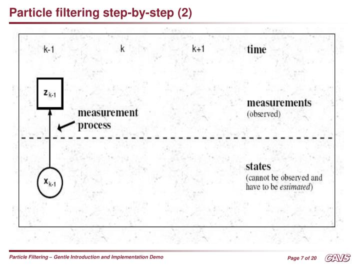 Particle filtering step-by-step (2)