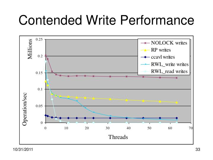 Contended Write Performance