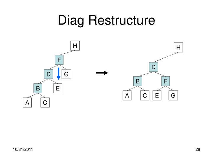 Diag Restructure