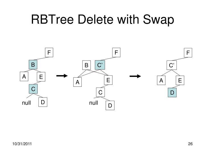 RBTree Delete with Swap