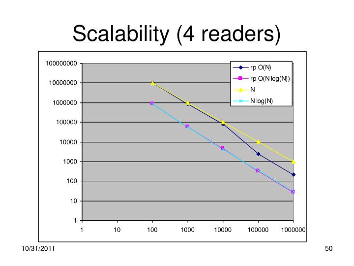 Scalability (4 readers)
