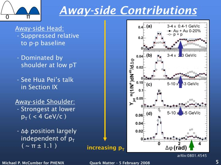 Away-side Contributions