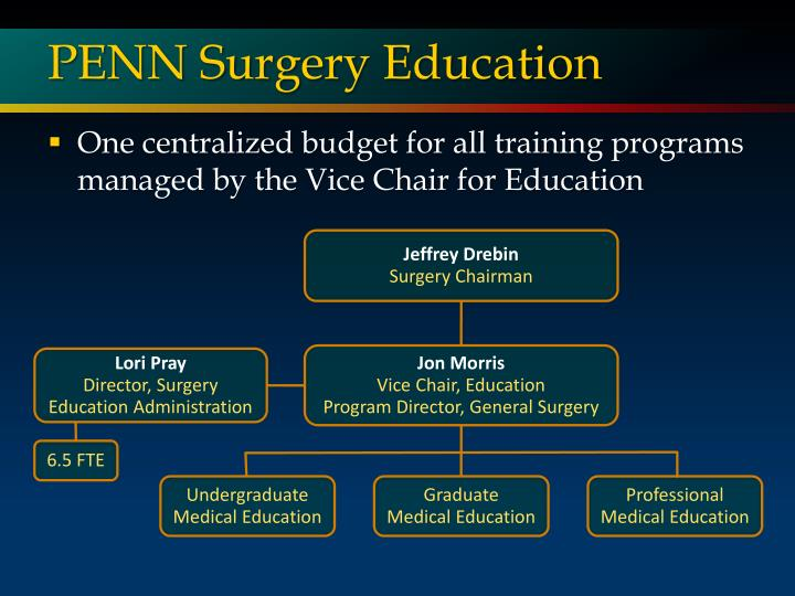 PENN Surgery Education