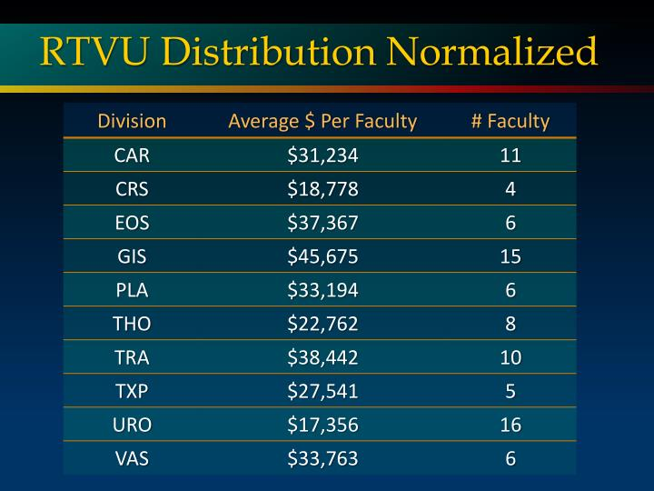 RTVU Distribution Normalized