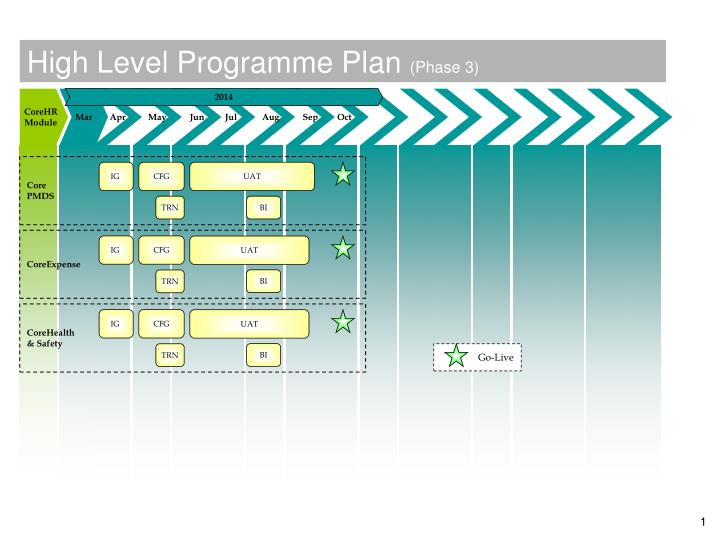high level programme plan phase 3
