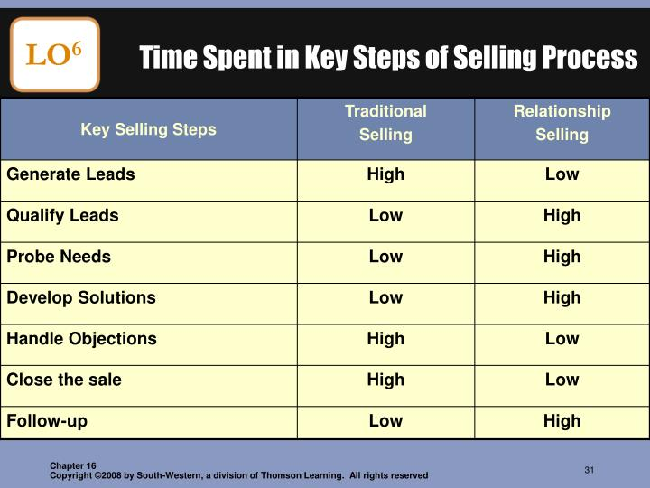 Time Spent in Key Steps of Selling Process