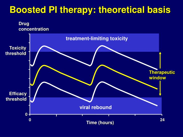 boosted pi therapy theoretical basis n.