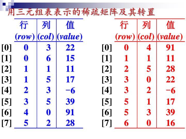 用三元组表表示的稀疏矩阵及其转置