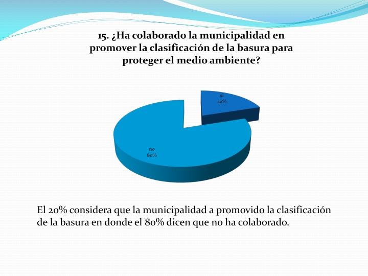 El 20% considera que la municipalidad a promovido la clasificación de la basura en donde el 80% dicen que no ha colaborado.