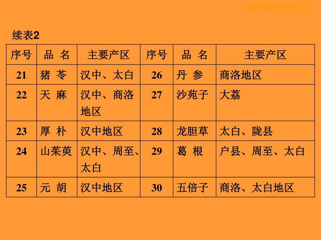 宁夏枸杞鉴别_PPT - 地道药材及其鉴别 PowerPoint Presentation - ID:5784988