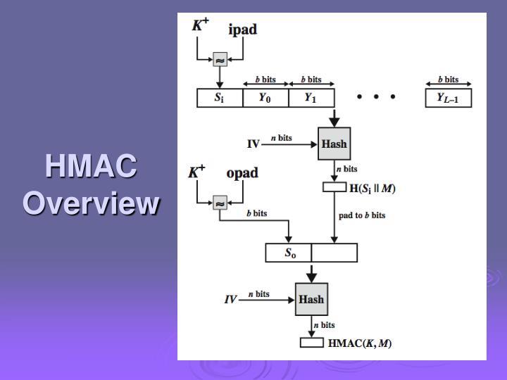 HMAC Overview