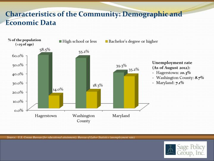Characteristics of the Community: Demographic and Economic Data