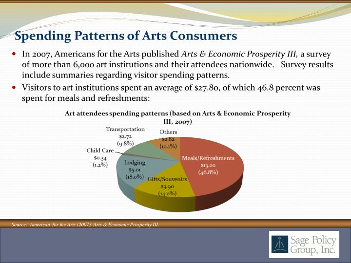 Spending Patterns of Arts Consumers